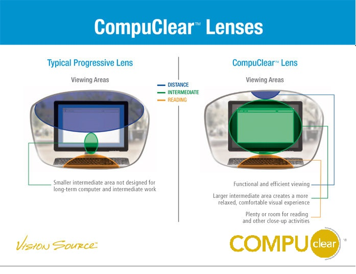 CompuClear Lens Typical Progressive Lens vs. CompuClear Lens Description